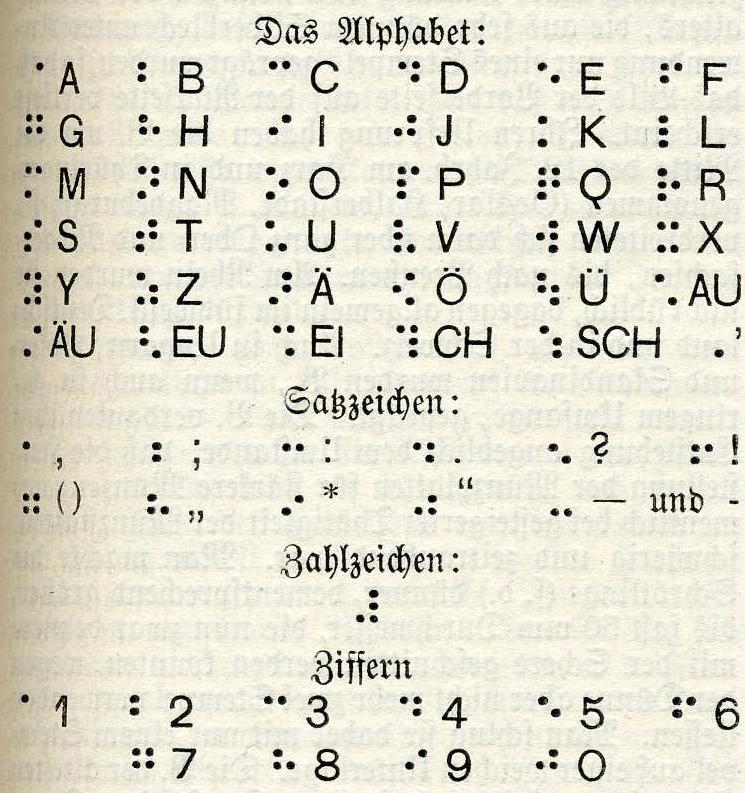 Abbildung des Braille-Alphabets im Brockhaus von 1898